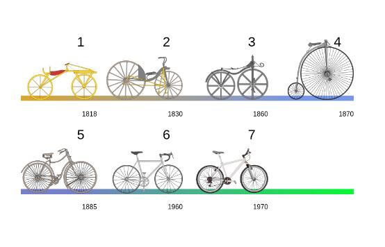 The bicycle industry is an exemplar, proved by its annual production and sales.